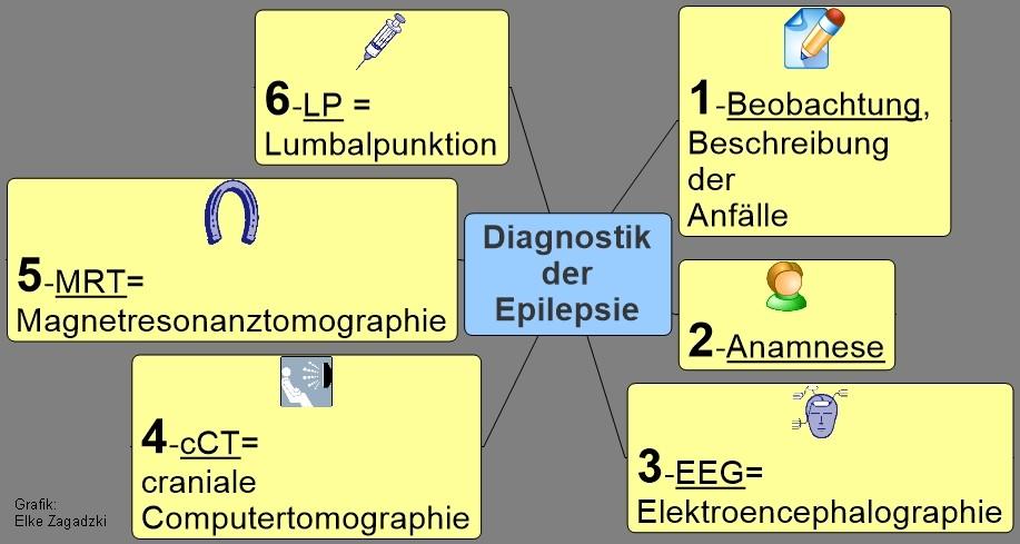 Diagnostik der Epilepsie