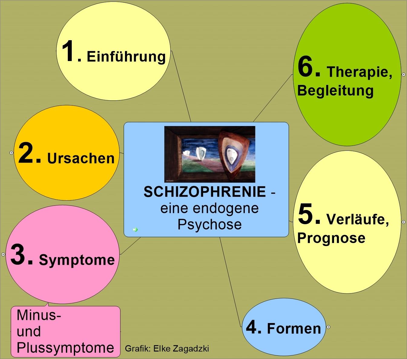 SchizophrenieÜbersichtKurz